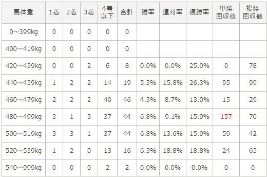 マイルチャンピオンシップ 2017 馬体重別データ