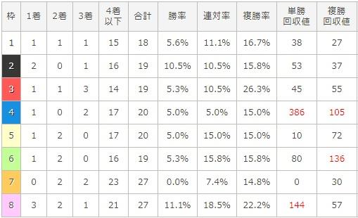 エリザベス女王杯 2017 枠順別データ