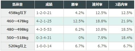 ジャパンカップ 2017 馬体重別データ