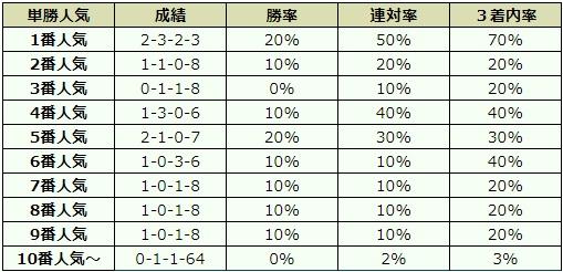 武蔵野ステークス 2017 オッズデータ