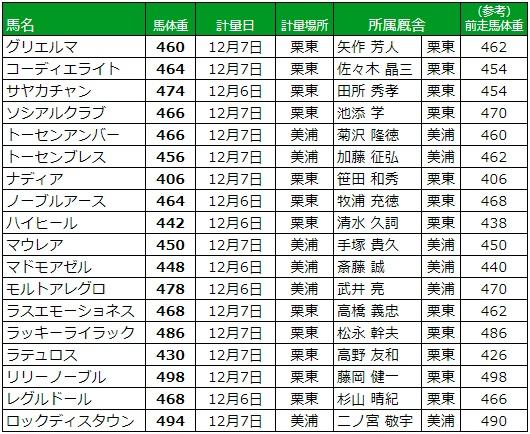 阪神ジュベナイルフィリーズ 2017 調教後の馬体重