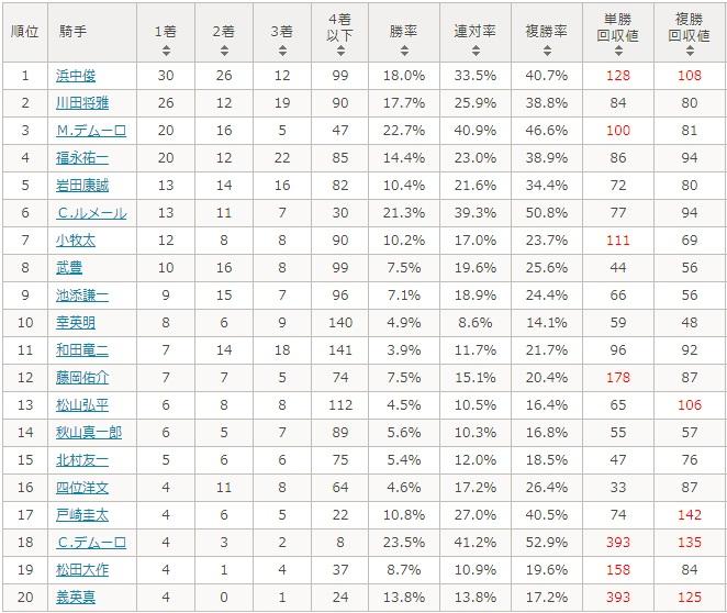阪神ジュベナイルフィリーズ 2017 騎手別データ