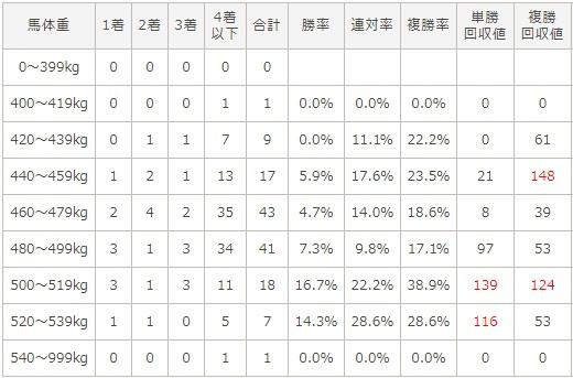 ホープフルステークス 2017 馬体重別データ