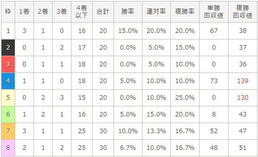 阪神ジュベナイルフィリーズ 2017 枠順別データ