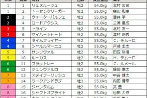 ホープフルステークス 2017 枠順