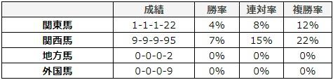 チャンピオンズカップ 2017 所属別データ