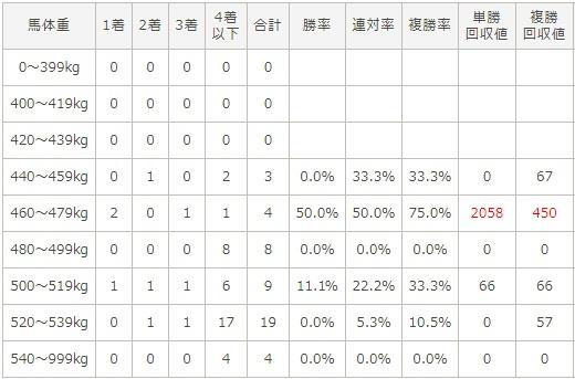 チャンピオンズカップ 2017 馬体重別データ