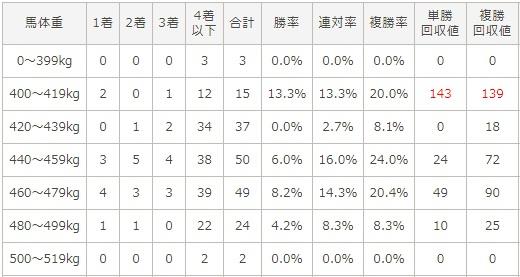阪神ジュベナイルフィリーズ 2017 馬体重別データ