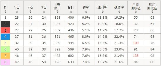 朝日杯フューチュリティステークス 2017 枠順別データ