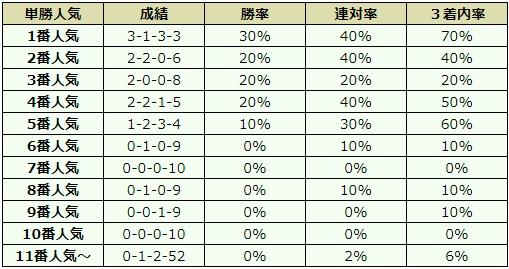 中山金杯 2018 オッズデータ