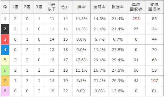 ホープフルステークス 2017 枠順別データ