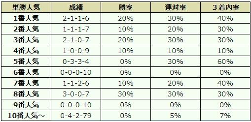 阪神カップ 2017 オッズデータ