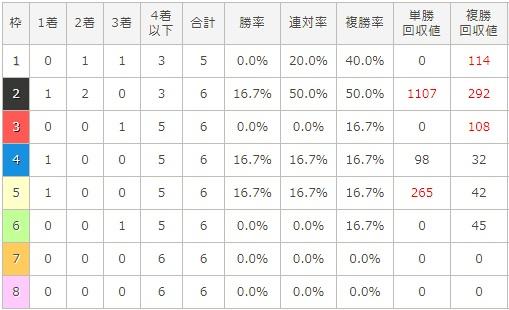 チャンピオンズカップ 2017 枠順別データ