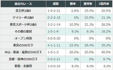 朝日杯フューチュリティステークス 2017 前走のレース別データ