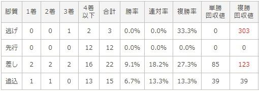 朝日杯フューチュリティステークス 2017 脚質別データ