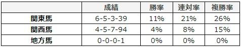 朝日杯フューチュリティステークス 2017 所属別データ