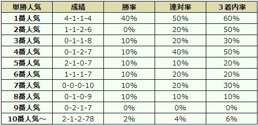 中日新聞杯 2017 オッズデータ