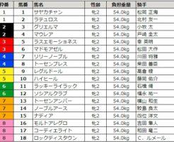 阪神ジュベナイルフィリーズ 2017 枠順