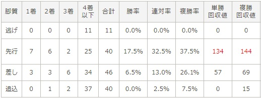 ホープフルステークス 2017 脚質別データ