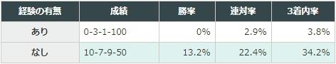 阪神ジュベナイルフィリーズ 2017 JRAのレースにおいて4着以下に敗れた経験の有無別データ