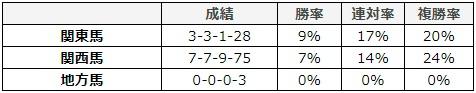 ホープフルステークス 2017 所属別データ