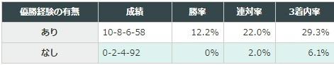 阪神ジュベナイルフィリーズ 2017 JRAの1600m以上のレースにおける優勝経験の有無別データ