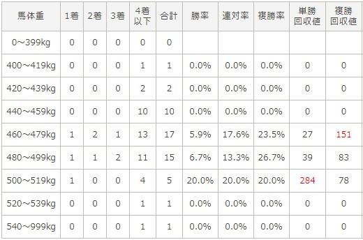 朝日杯フューチュリティステークス 2017 馬体重別データ