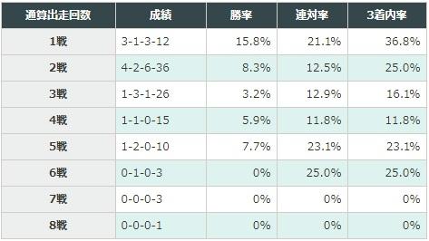 ホープフルステークス 2017 通算出走回数別データ
