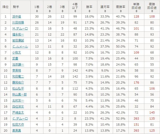 朝日杯フューチュリティステークス 2017 騎手別データ