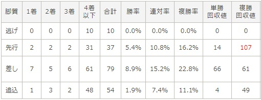 阪神ジュベナイルフィリーズ 2017 脚質別データ