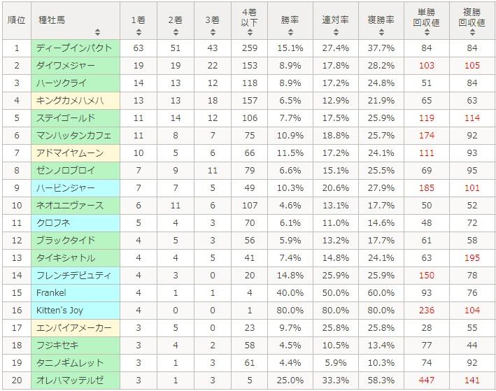 阪神ジュベナイルフィリーズ 2017 種牡馬別データ