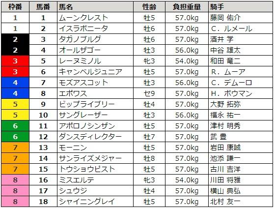 阪神カップ 2017 枠順