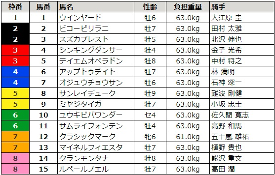 中山大障害 2017 枠順