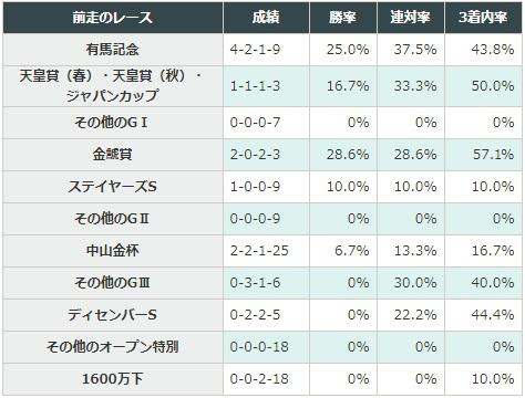 ajcc 2018 前走のレース別データ