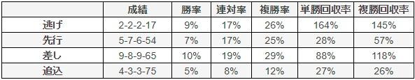 日経新春杯 2018 脚質別データ