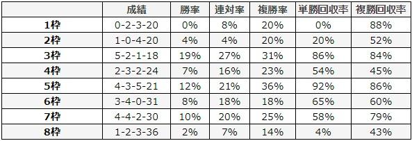 ajcc 2018 枠順別データ