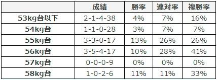 日経新春杯 2018 斤量別データ