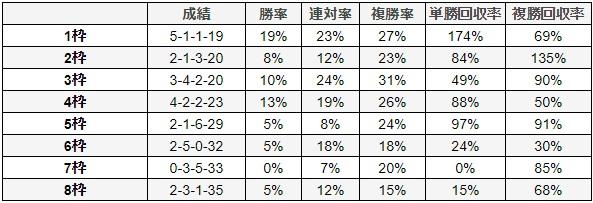 日経新春杯 2018 枠順別データ