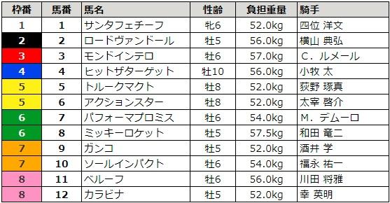 日経新春杯 2018 枠順