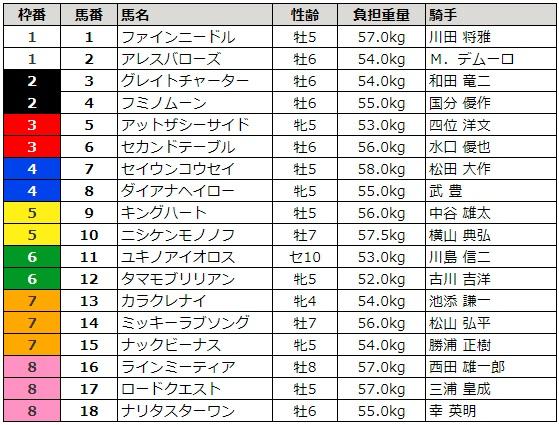 シルクロードステークス 2018 枠順