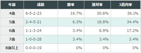 日経新春杯 2018 年齢別データ