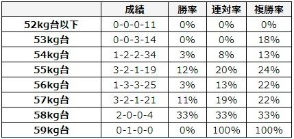 シルクロードステークス 2018 斤量別データ