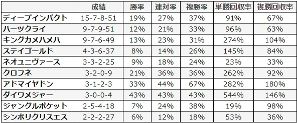 日経新春杯 2018 種牡馬別データ