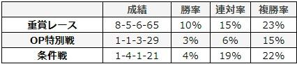日経新春杯 2018 前走のレース別データ
