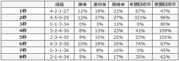 シルクロードステークス 2018 枠順別データ