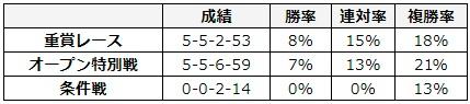 シルクロードステークス 2018 前走のレース別データ