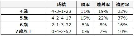 フェブラリーステークス 2018 年齢別データ