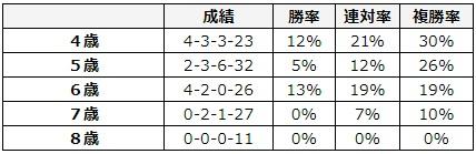 東京新聞杯 2018 年齢別データ