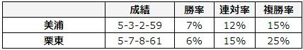 東京新聞杯 2018 所属別データ