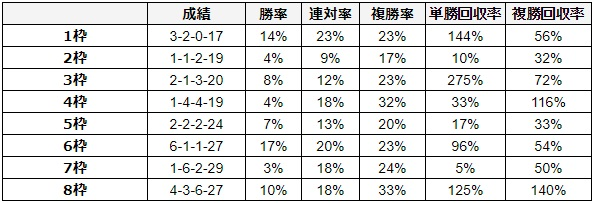 京都記念 2018 枠順別データ